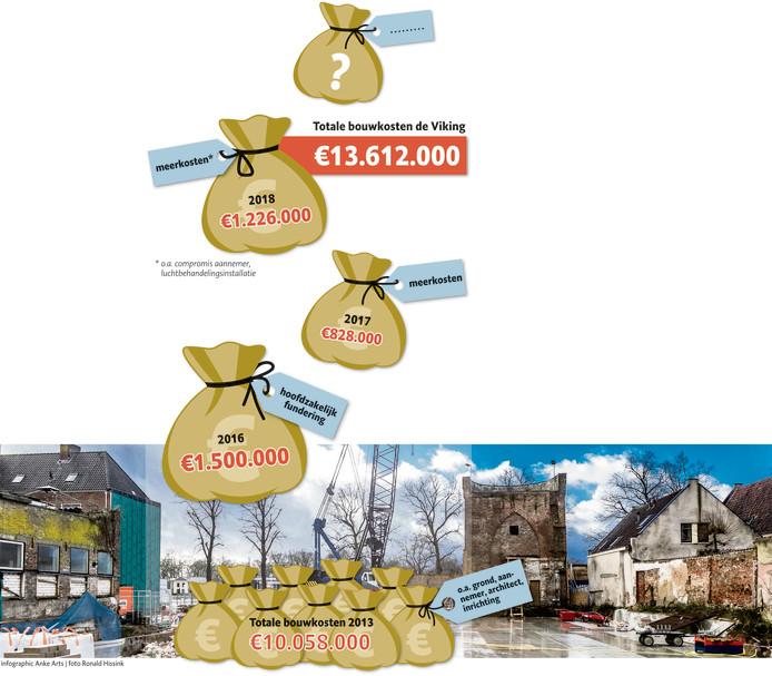 Totale bouwkosten De Viking Deventer zijn inmiddels 12.386.000 euro
