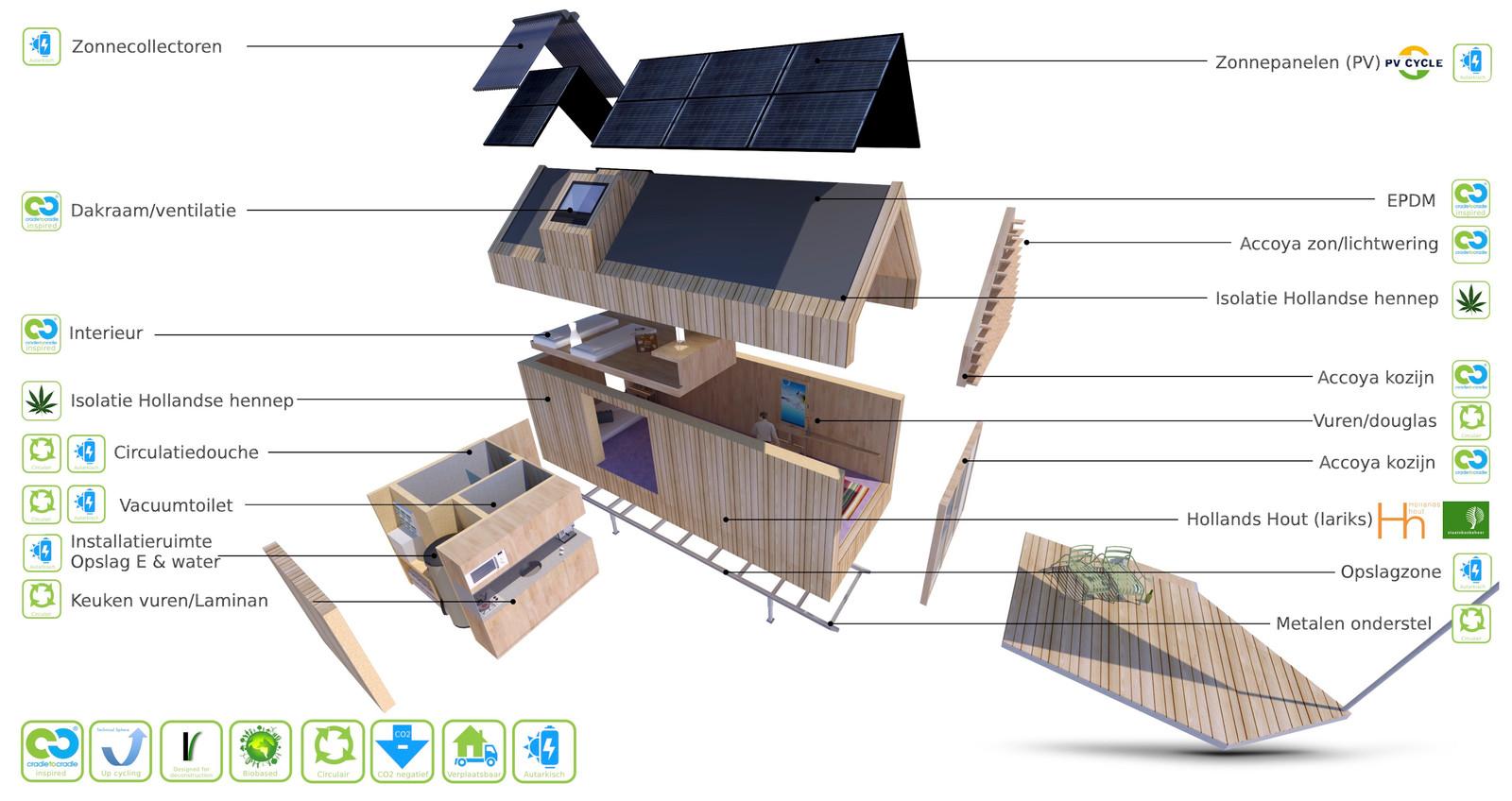 Deel kabbelaarsbank voorlopig dicht vanwege bouw for Verplaatsbaar huis