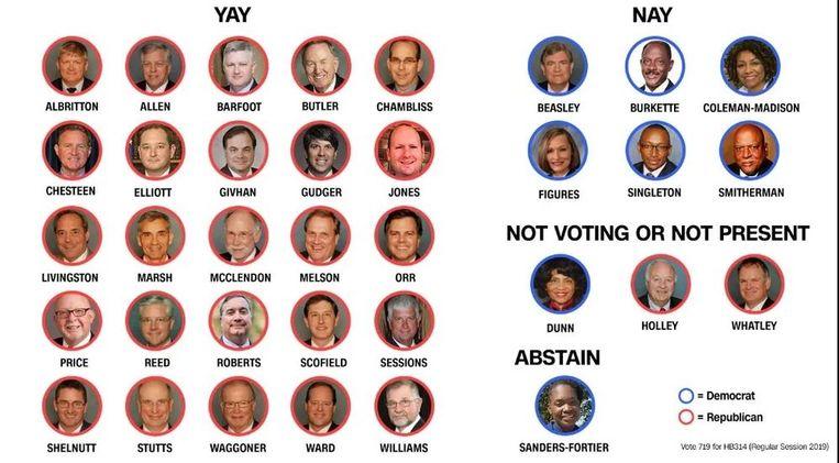 De senatoren die over de anti-abortusregeling gingen.  Beeld RV