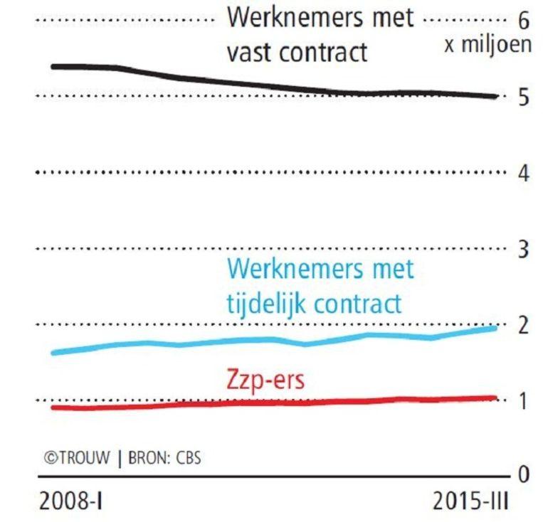Nederlandse beroepsbevolking Beeld Trouw. Bron: CBS