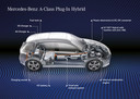 Mercedes-Benz A-Klasse Plug-In Hybrideass Plug-In Hybrid components