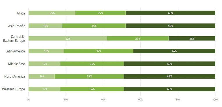 In elke regio, behalve Oost-Europa, zou bijna de helft van de ondervraagden een goed betaalde job opgeven voor een betere work-lifebalans (donkergroen).