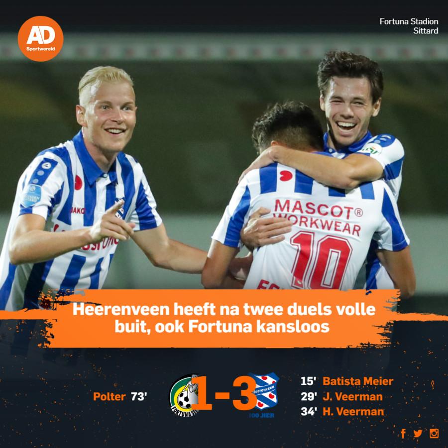 Fortuna Sittard-Heerenveen.