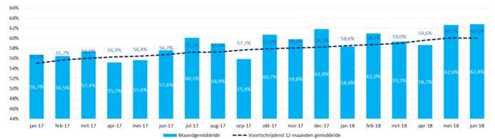 De groei van pin in beeld sinds begin 2017. Vier jaar terug betaalden Nederlanders nog voor 60 procent contant.