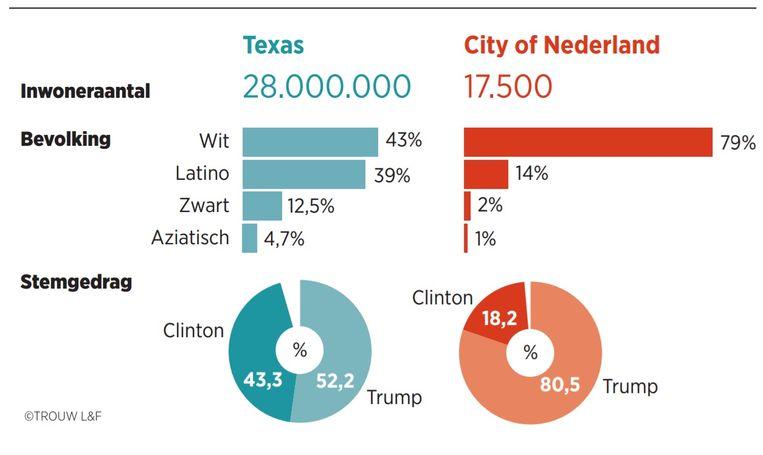 Cijfers, Nederland, Texas Beeld Trouw