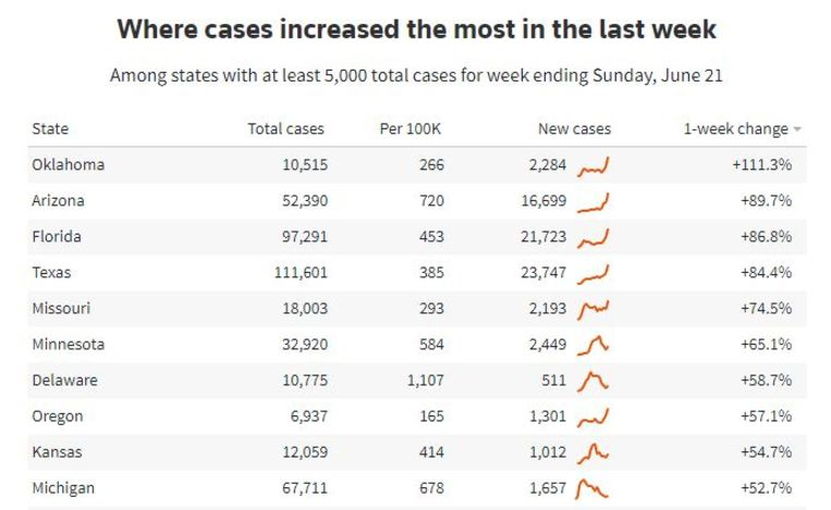 De tien staten met de grootste stijgingen in coronabesmettingen per week. Helemaal bovenaan staan Oklahoma en Arizona.