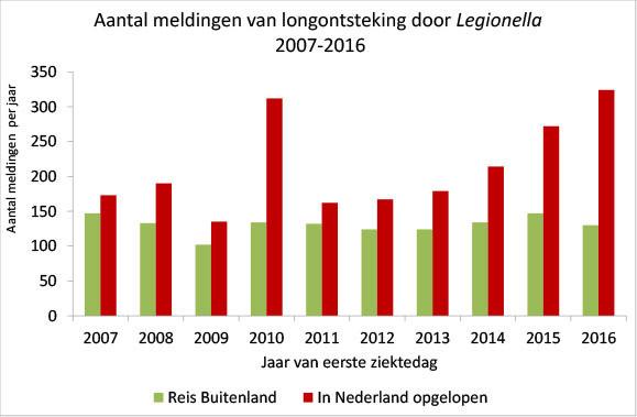 Na een piek in 2010 loopt het aantal meldingen sindsdien weer gestaag op. Het merendeel van de besmettingen wordt in Nederland opgenomen.