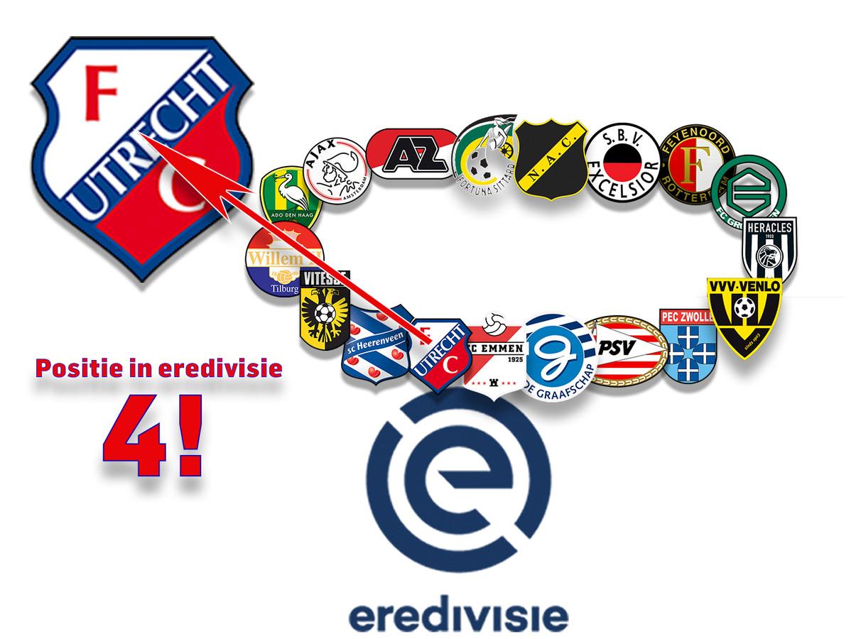 Tussenbalans FC Utrecht