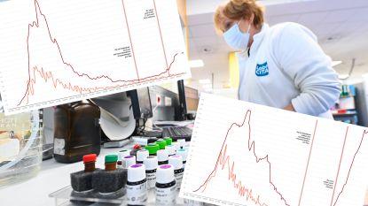 Per provincie. Zo evolueert de tweede golf in de corona-epidemie in uw regio