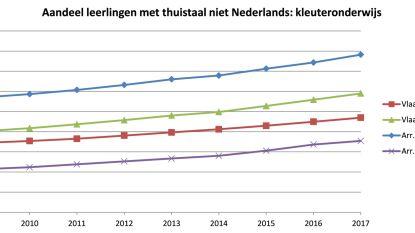 Een kwart van de Vlaams-Brabantse leerlingen spreekt thuis geen Nederlands