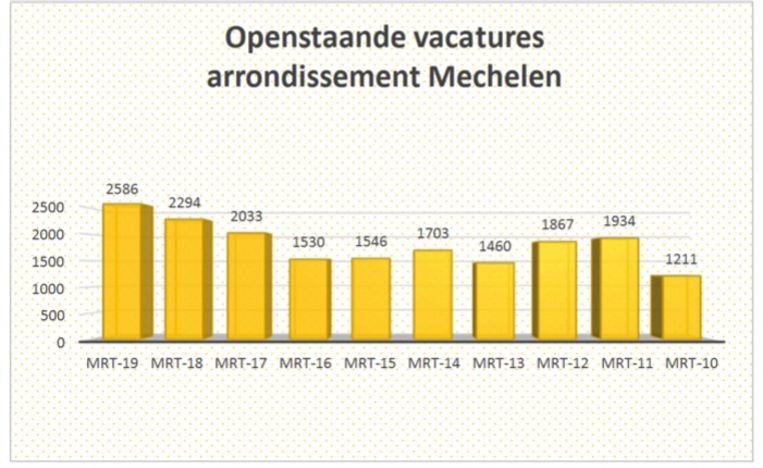 In maart 2010 waren het 1.211 openstaande vacatures