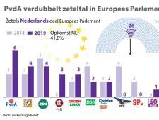 Hoeksche Waard kiest voor SGP-CU, VVD én PvdA