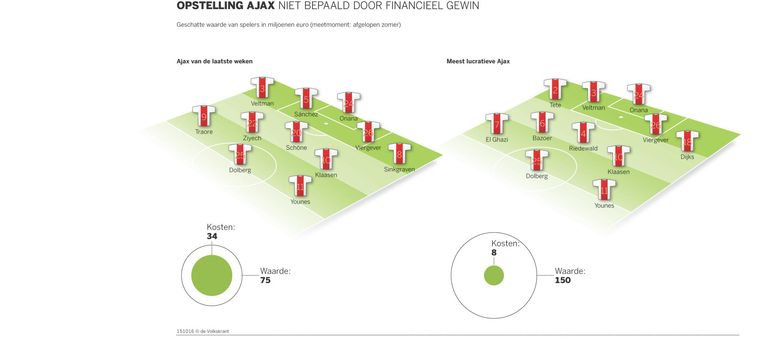 De cumulatieve transferwaarde van het Ajax van de laatste weken vergeleken met de meest lucratieve opstelling. Beeld de Volkskrant