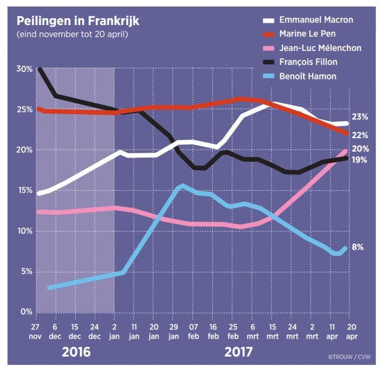 Peilingen in Frankrijk. Beeld Trouw