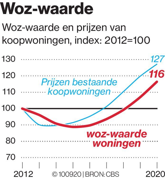 De WOZ-waarde volgt in praktijk de ontwikkeling van de woningprijzen.