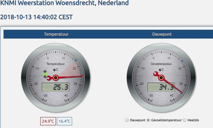 KNMI-meetstation Woensdrecht. De wijzer geeft de actuele temperatuur aan.