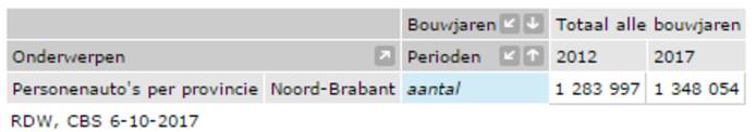 Autobezit in Brabant
