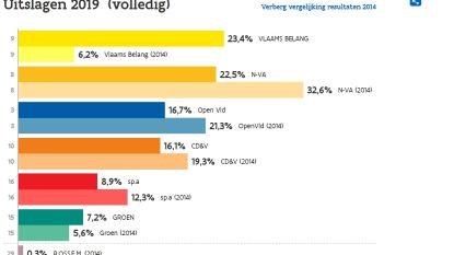 Vlaams Belang grootste partij in Zele