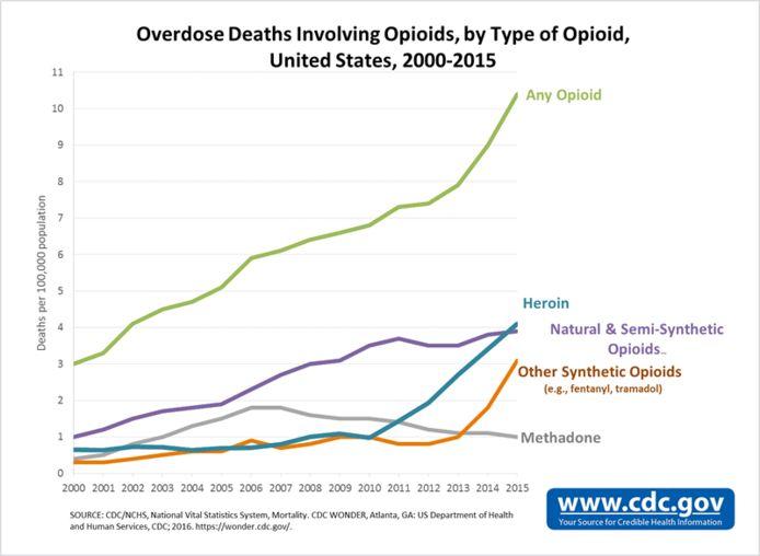 Het aantal doden door het gebruik van opioïden neemt de laatste jaren spectaculair toe, blijkt uit cijfers van het Amerikaanse Center for Disease Control.