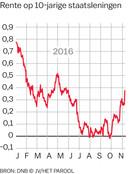 Rente staatsleningen 10 jaar (2016)