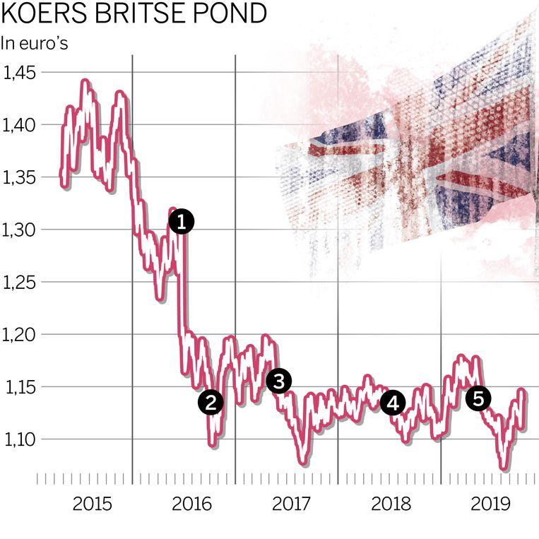 De koers van de britse pond in euro's op chronologische volgorde.  Beeld de Volkskrant