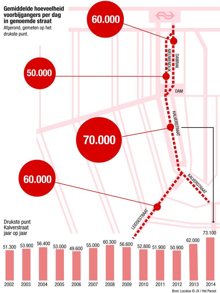 Dit jaar bezochten op een gemiddelde zaterdag 73.000 mensen de Kalverstraat, tegenover 62.000 vorig jaar Beeld Jorris Verboon/Het Parool