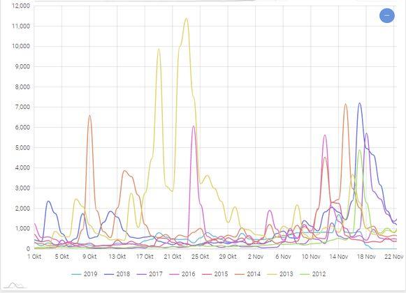 Het aantal tweets over Zwarte Piet is met 75 procent gedaald ten opzichte van drie jaar geleden.
