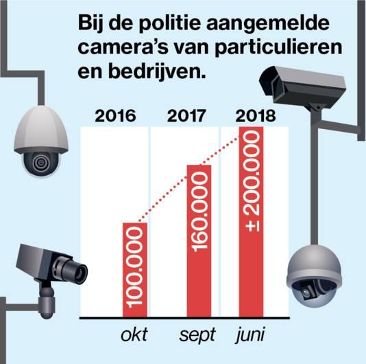 De politie kan beelden opvragen van een groeiend aantal particuliere- en bedrijfscamera's.
