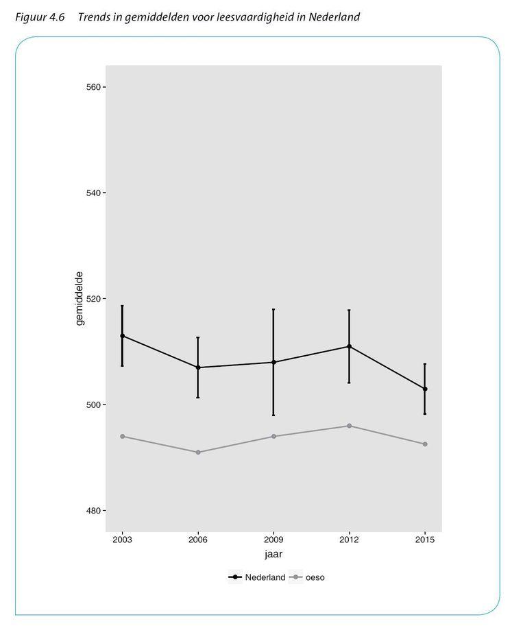 null Beeld uit `Resultaten PISA-2015 in vogelvlucht', CITO 2016