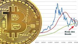 Bitcoin glijdt verder weg en stevent af op beruchte 'Kruis des Doods'
