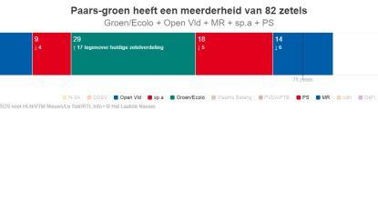 De Grote Peiling: Groen en Ecolo samen grootste politieke familie in parlement. Bouw hier uw eigen coalitie
