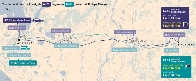 Trouw racet van de krant naar het Philips Museum: de auto tegen de trein. Beeld Sander Soewaragana