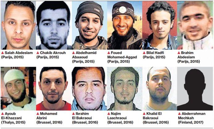 Bijna de helft van de jihadisten die aanslagen plegen in Europa hebben wortels in Marokko.