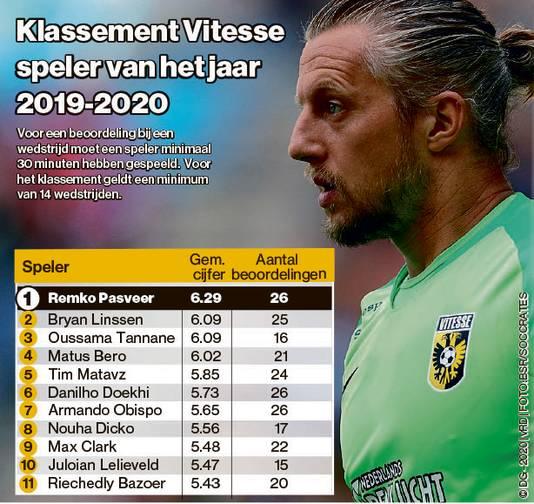 Het spelersklassement van Vitesse.
