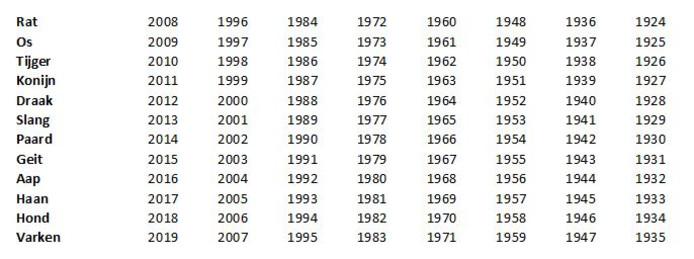 De Chinese dieren per jaar