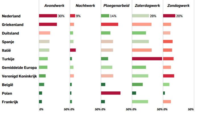 Nederlanders werken het vaakst in de avond en op zondag. We werken ook vaker dan gemiddeld in de nacht, maar niet het meest in Europa. In landen als onder meer Slowakije en Malta wordt vaker 's nachts gewerkt (niet alle landen staan in deze grafiek).