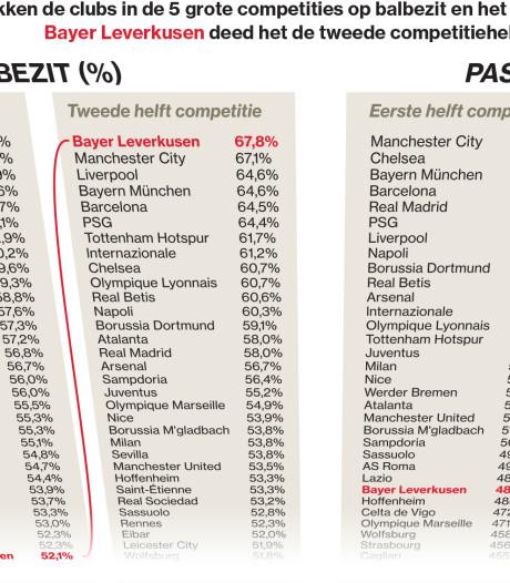 Bij het Leverkusen van Bosz werken passes als 'doping'