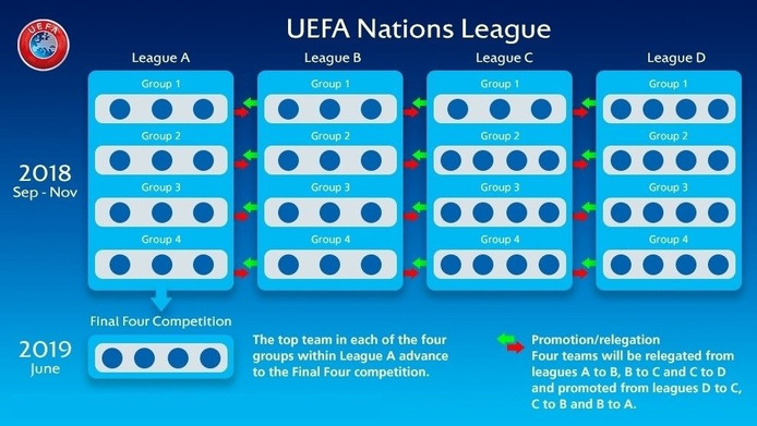 Nations League.