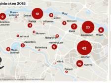 Vorig jaar spectaculaire daling woninginbraken in Maas en Waal