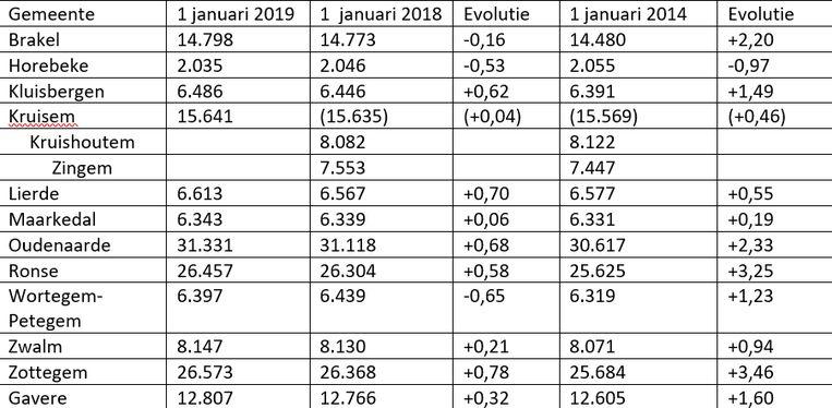 Een overzicht van de evolutie van de bevolkingscijfers in de Vlaamse Ardennen.