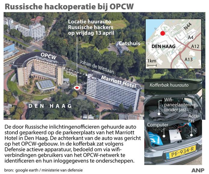 De Russische hackoperatie bij OPCW.