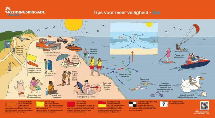 De Reddingsbrigade geeft in deze illustratie tips om veilig van het strand en de zee te genieten.