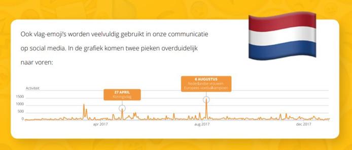 Twee pieken op Koningsdag en 6 augustus toen de Oranje Leeuwinnen kampioen werden.