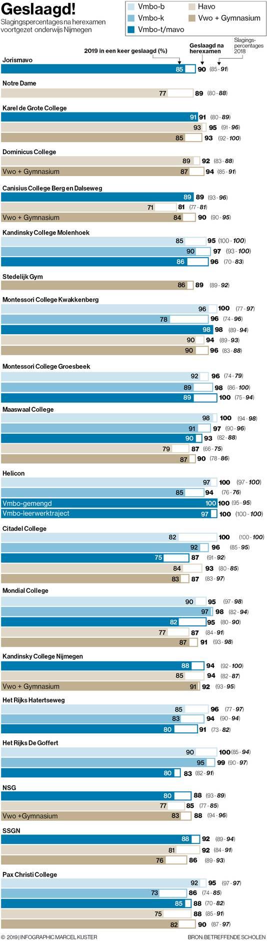 WEB32052, ALLEEN VOOR WEB, infographic, Marcel, Kuster, slagingspercentages, scholen, Nijmegen, herexamen