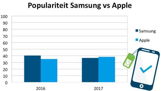 Meer consumenten zijn dit jaar naar iPhones gaan zoeken.