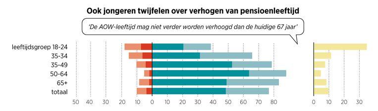 Ook jongeren twijfelen over verhogen van pensioenleeftijd. Beeld Trouw