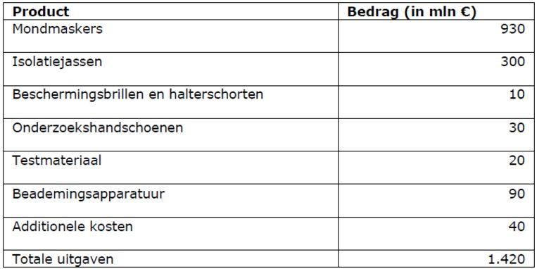 Een overzicht van de kosten voor medische hulpmiddelen. De kosten van beademingsapparatuur zijn inmiddels opgelopen van 90 naar 150 miljoen euro. Beeld Ministerie van Volksgezondheid, Welzijn en Sport