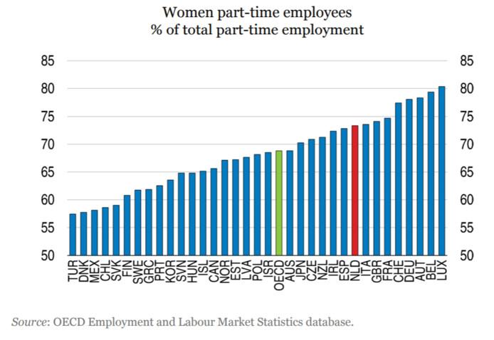 Van alle parttime werknemers is bijna 75 procent vrouw, blijkt uit gegevens van de OESO/OECD.