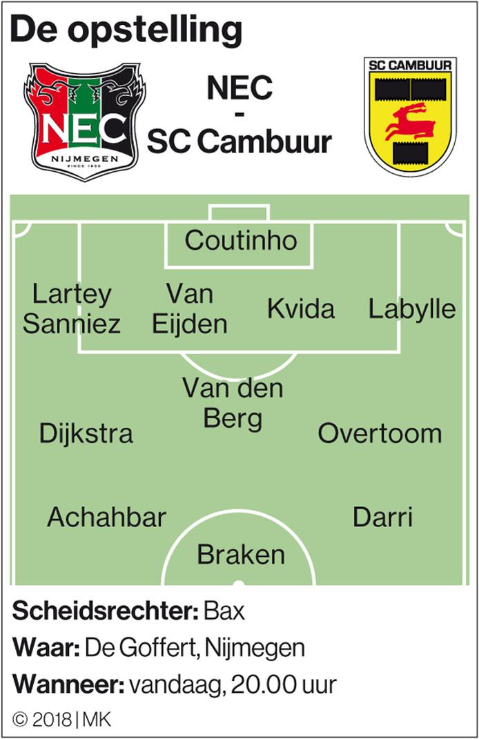 De vermoedelijke optelling van NEC tegen SC Cambuur.