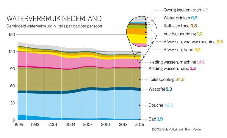 Het gemiddelde waterverbruik in liters per dag per persoon in Nederland Beeld de Volkskrant